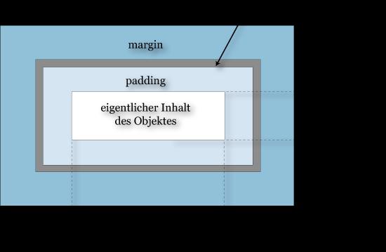 standard box model
