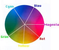 Komplementärfarbe Zu Grün digital media for artists farbsysteme rgb hsb hsv cmyk
