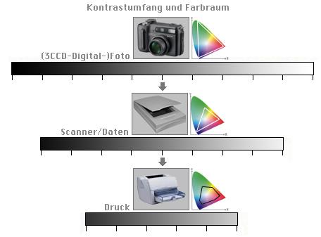 Digital Media For Artists - Farbmanagement - Überblick und Fachbegriffe