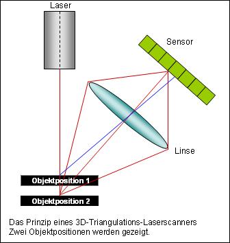 Fov Berechnen : digital media for artists ber hrungslose aktive 3d scanner ~ Themetempest.com Abrechnung