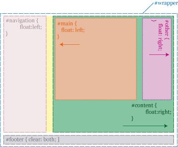 3column float layout